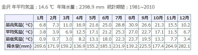 金沢の平均気温