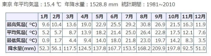 東京の平均気温