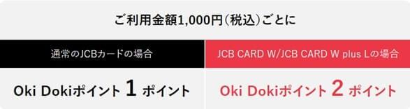 JCB CARD WのOkidokiポイントの説明