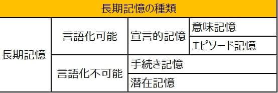 長期記憶の種類一覧表